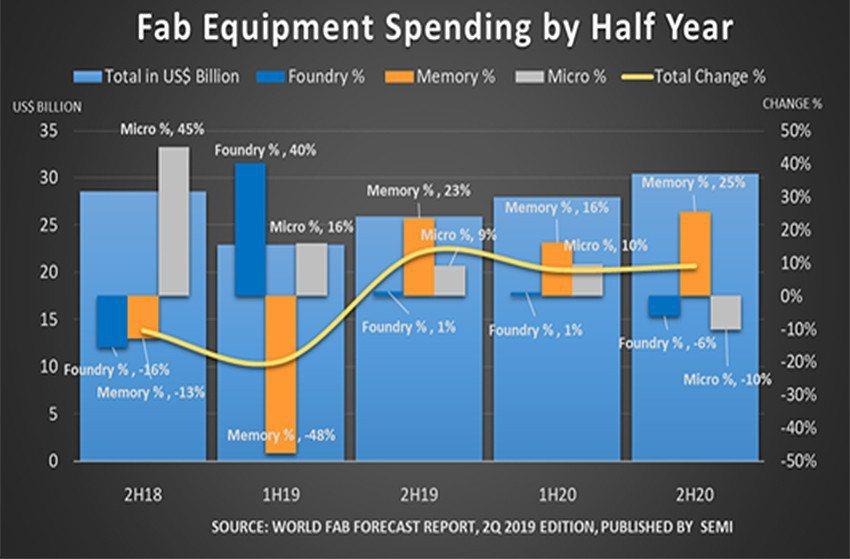 2018到2020年全球晶圓廠每半年設備支出金額。 SEMI/提供