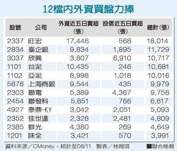 12檔內外資買盤力捧資料來源/CMoney 製表/林婉琪