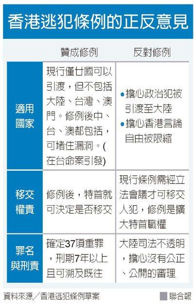 資料來源/香港逃犯條例草案