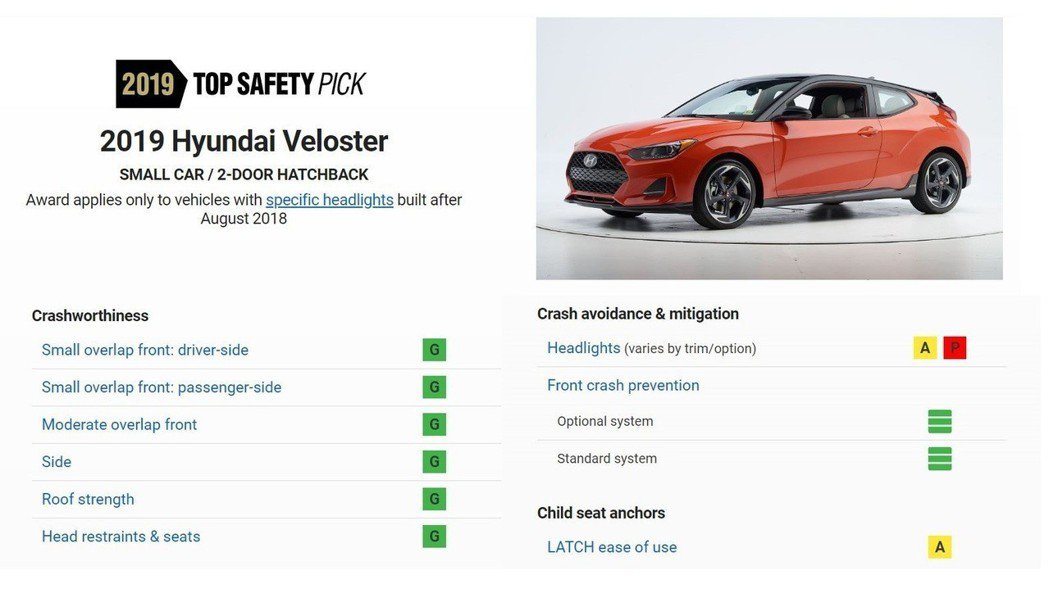 第二代Hyundai Veloster僅在頭燈表現僅尚可外,其餘測試皆得到了Go...