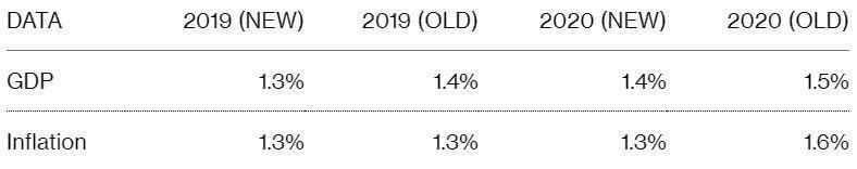 法國政府下修今明年的GDP和通膨率預測 NEW為最新預測,OLD為前次預估值 ...