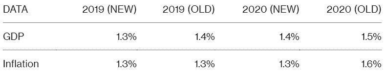 法國政府下修今明年的GDP和通膨率預測  NEW為最新預測,OLD為前次預估值  單位:%  資料來源:彭博資訊