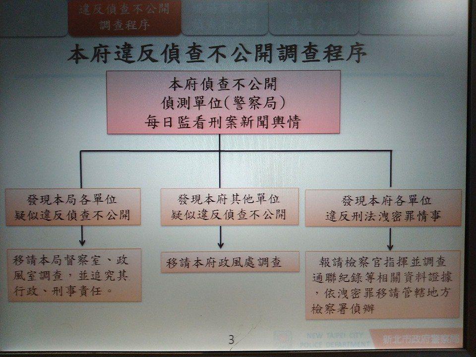 法務部決定偵查不公開作業辦法將於6月15日施行。名嘴羅友志今天在臉書貼文,「新東...