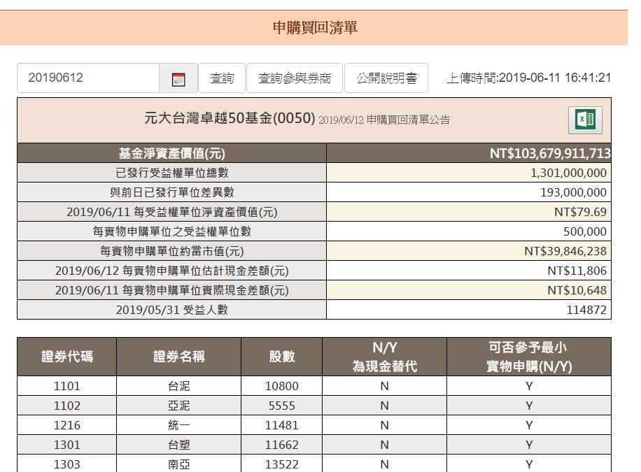 元大台灣50今天規模衝千億元。資料來源:元大投信官網