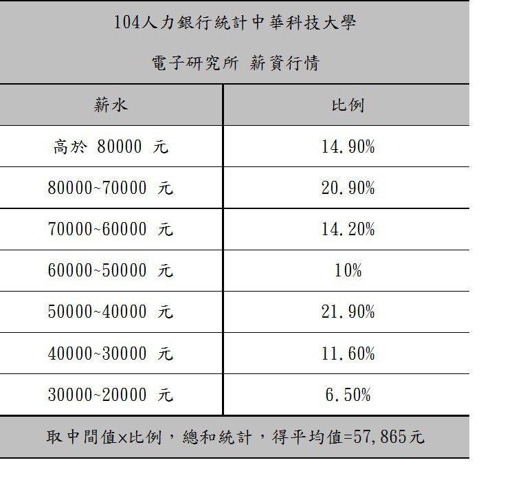 據104人力銀行統計,中華科大學電子研究所畢業生平均薪水為5萬7865元。中華科...