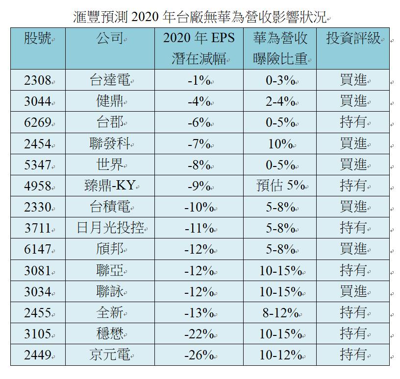 資料來源/滙豐證券
