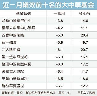 大中華基金 可望補漲