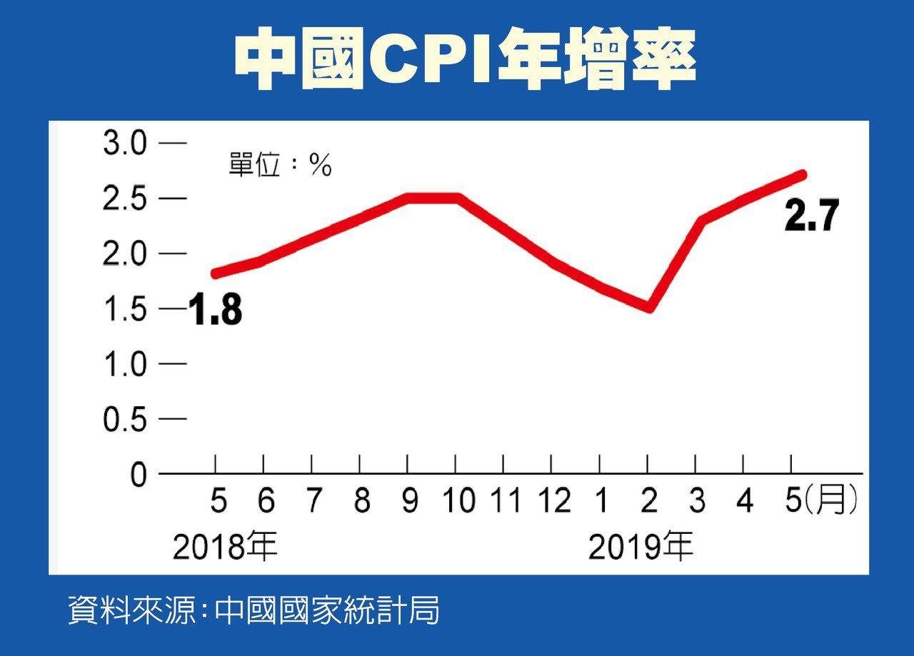 中國5月的消費者物價指數(CPI),創下15個月來新高。