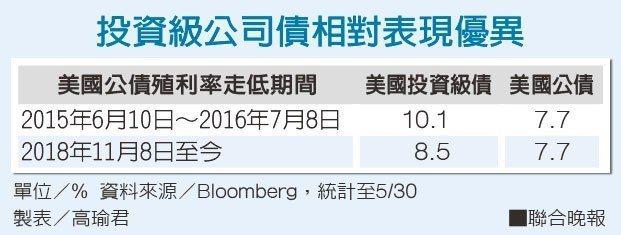 投資級公司債相對表現優異資料來源/Bloomberg 製表/高瑜君