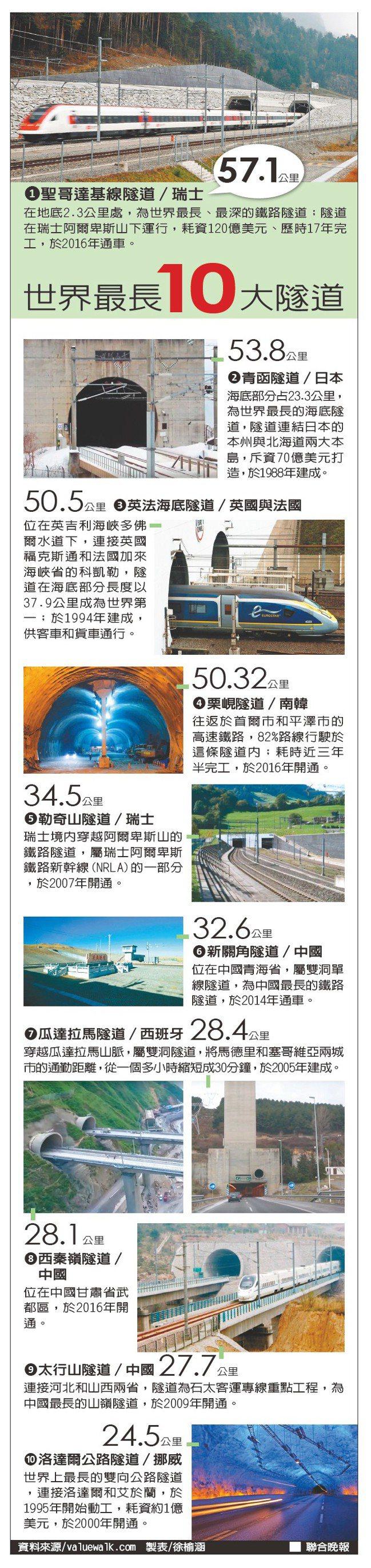 世界最長10大隧道資料來源/valuewalk.com 製表/徐榆涵