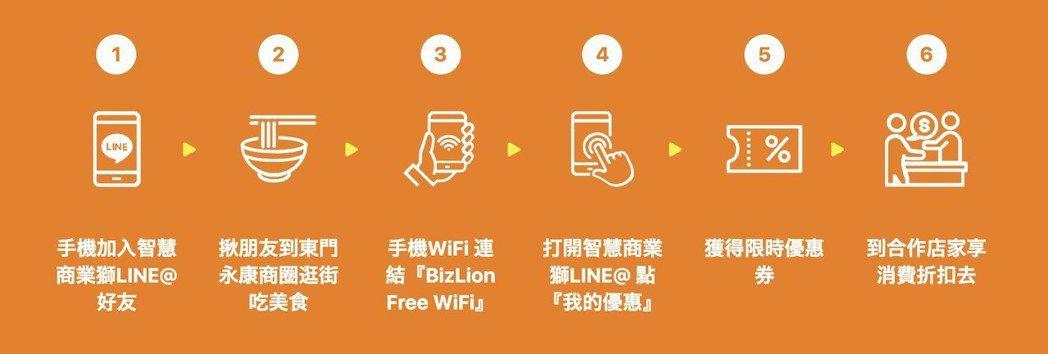 簡單幾步驟加入智慧商業獅,快速享有會員專屬功能。 智慧商業獅/提供