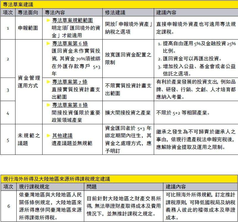 安永六大修法建議,讓境外資金能接地氣順利回台。圖/安永提供