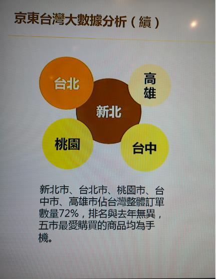 京東618年中購物節大數據分析,新北、台北、桃園民眾最會買,最喜歡買的商品是手機...