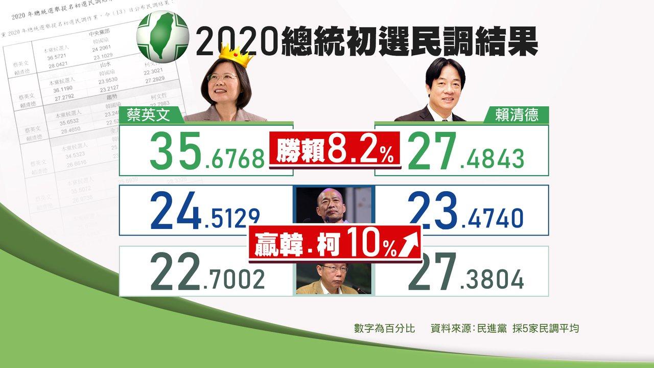 總統蔡英文黨內民調成績35.67%,賴清德27.48%,蔡領先賴約8.2個百分點...