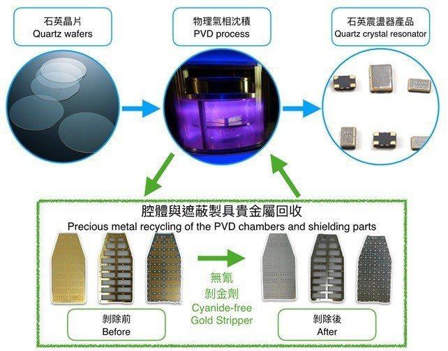 石英振盪器產業中的製造流程與貴金屬環保回收方案示意圖。 優勝奈米/提供