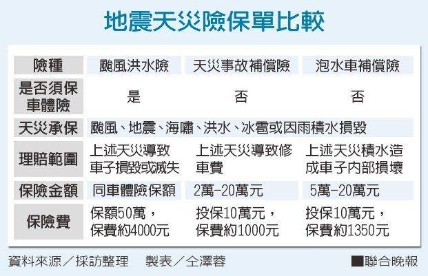 地震天災險保單比較。資料來源/採訪整理 製表/仝澤蓉