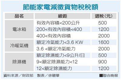 節能家電減徵貨物稅稅額。資料來源/財政部 製表/徐碧華