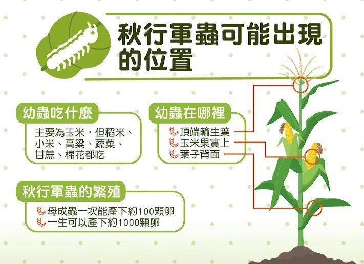 圖擷自農委會臉書
