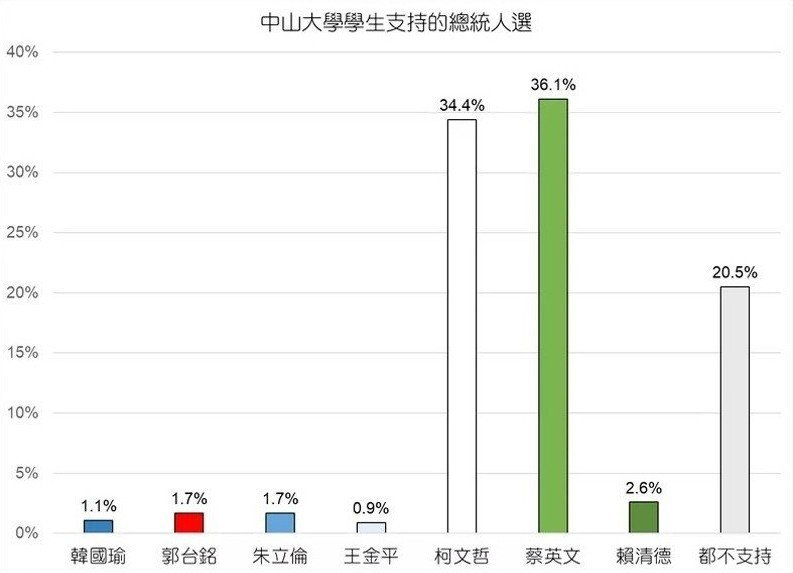 資料來源:2019中山大學基本調查。 圖/作者提供