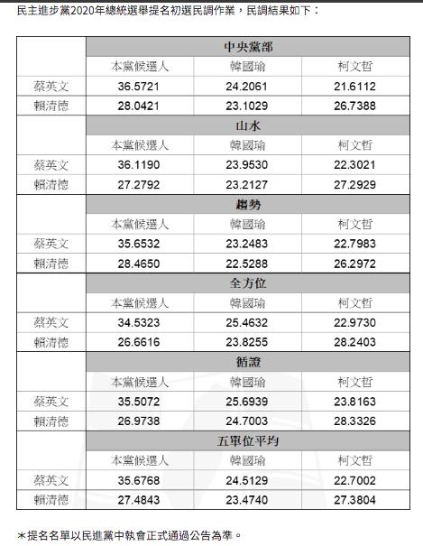 民進黨初選民調結果,引發專家質疑。照片取自民進黨中央黨部新聞稿