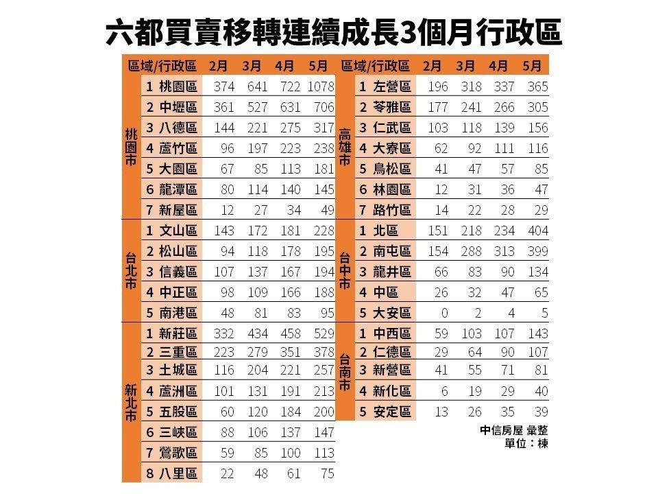 六都買賣移轉連續成長3個月行政區。圖/中信房屋提供