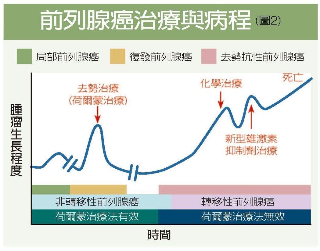 前列腺癌治療與病程(圖2) 圖/王鴻俊