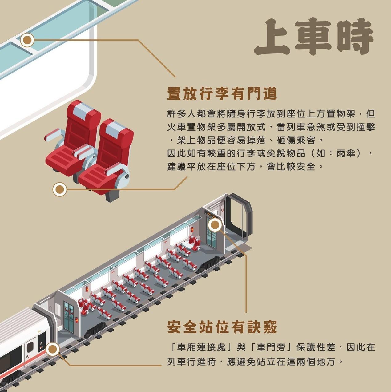 TCPB以圖片清楚標誌出火車的「車廂連接處」與「車門旁」保護性差,提醒避免站立在...