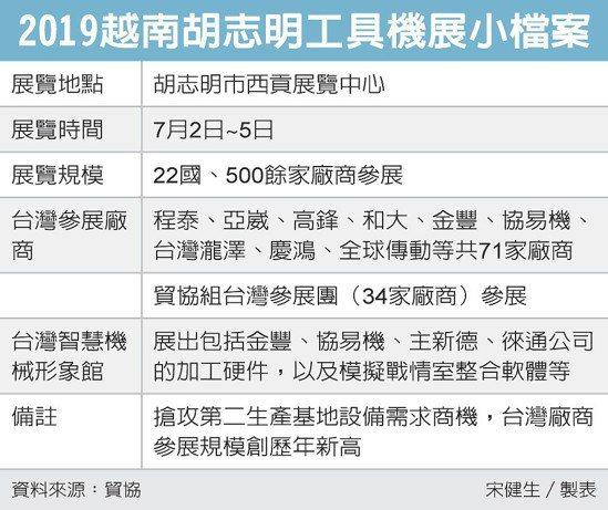2019越南胡志明工具機展小檔案 圖/經濟日報提供
