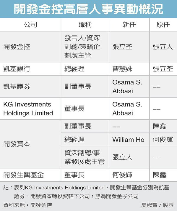 開發金控高層人事異動概況 圖/經濟日報提供