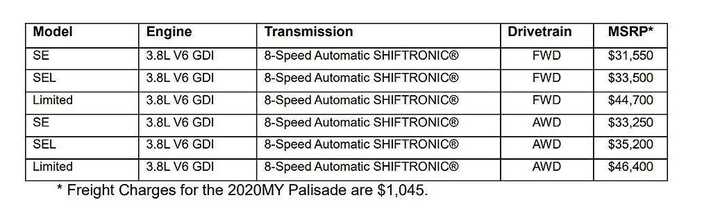 美規Hyundai Palisade開出31,550美金起的基礎售價,就算選配A...