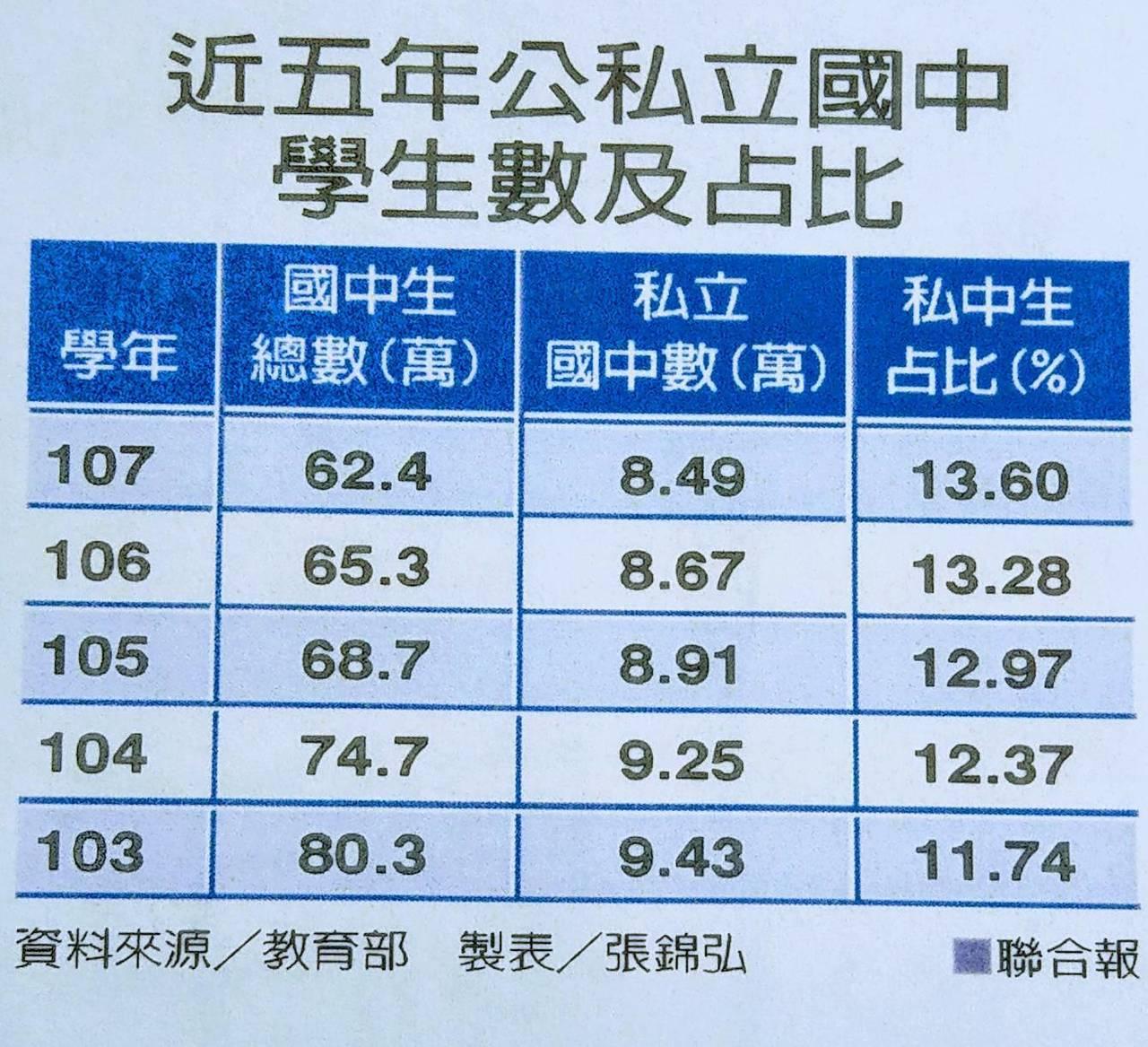 近五年公私立國中生占比。製表/張錦弘