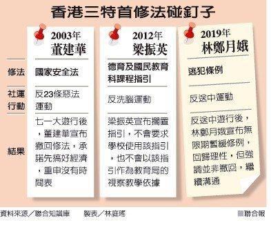 香港三特首修法碰釘子 製屌/林庭瑤