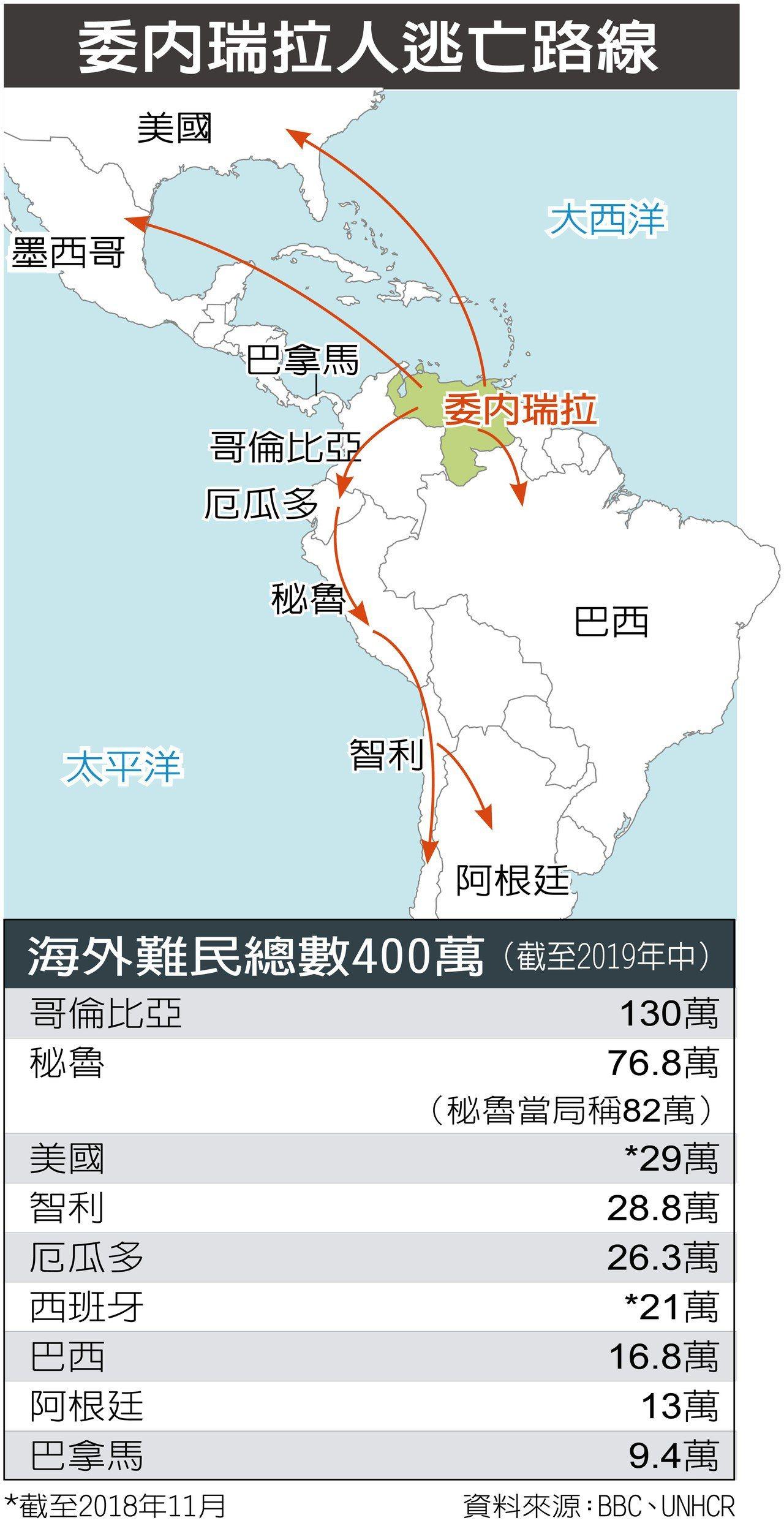 委國400萬人逃亡,秘魯接收第二多。 製圖/記者黃仲寧