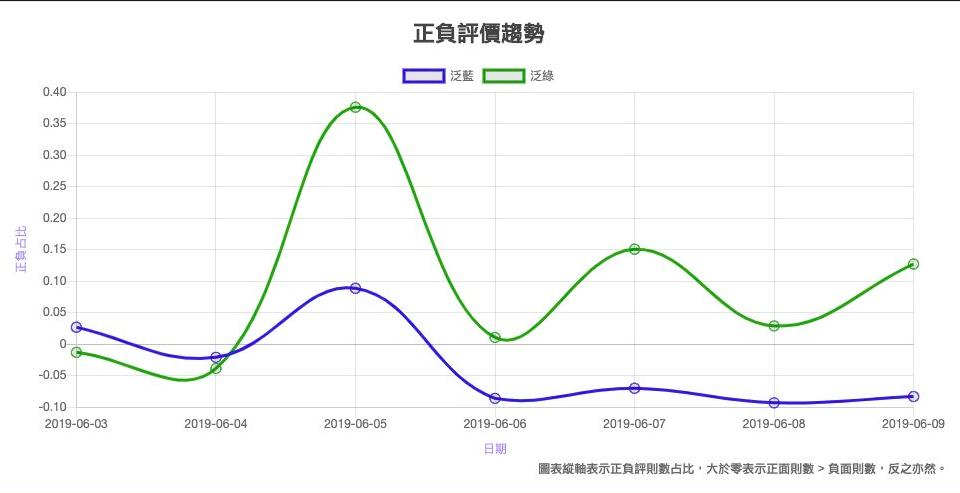 根據Quickseek網路大數據統計,藍綠政黨好感度6月出現死亡交叉,這也是自去...