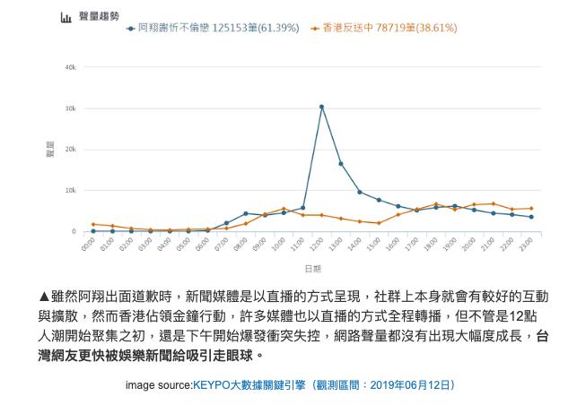 從數據顯示,台灣網友對事件的關注程度,香港人流血抗爭,比不上阿翔一句「沒拿捏好分...