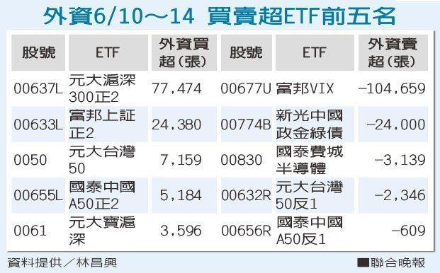 外資6/10~14 買賣超ETF前五名資料提供/林昌興