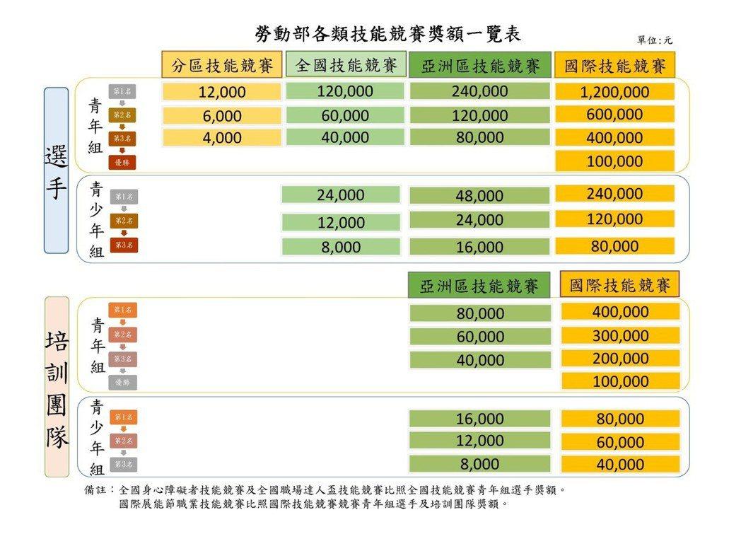 各類技能競賽獎額一覽表。勞動部提供