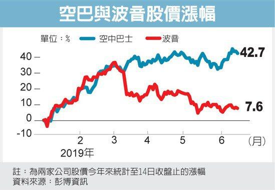 空巴與波音股價漲幅 圖/經濟日報提供