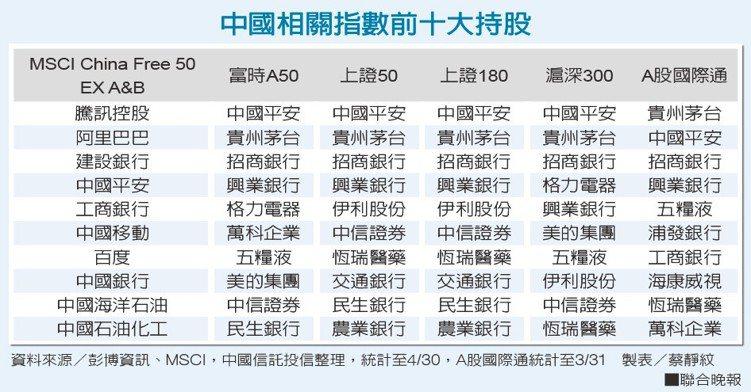 中國相關指數前十大持股。資料來源/彭博資訊、MSCI,中國信託投信整理,A股國際...
