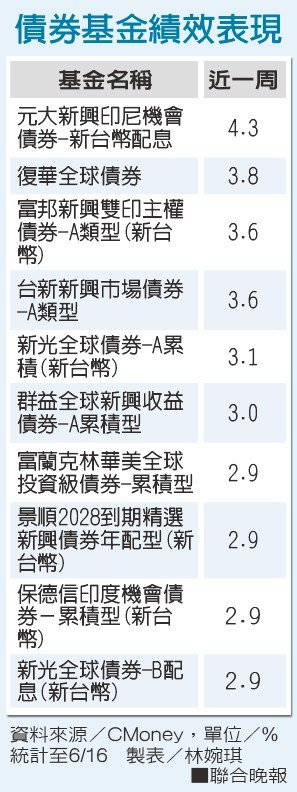 債券基金績效表現資料來源/CMoney 製表/林婉琪