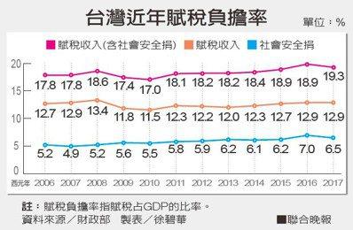 台灣近年賦稅負擔率資料來源/財政部 製表/徐碧華