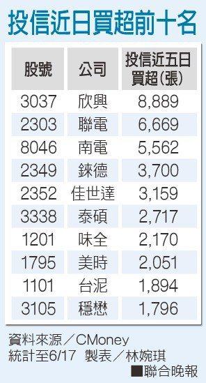 投信近日買超前十名資料來源/CMoney 製表/林婉琪
