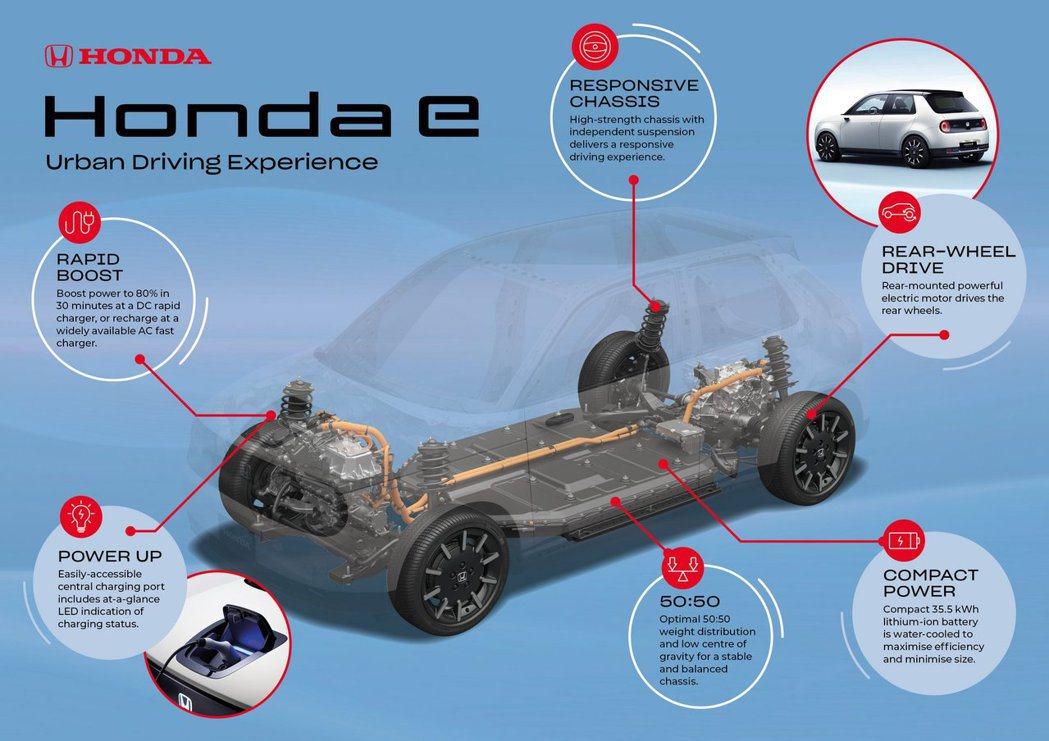 Honda e擁有50:50的前後重心比。 摘自Honda