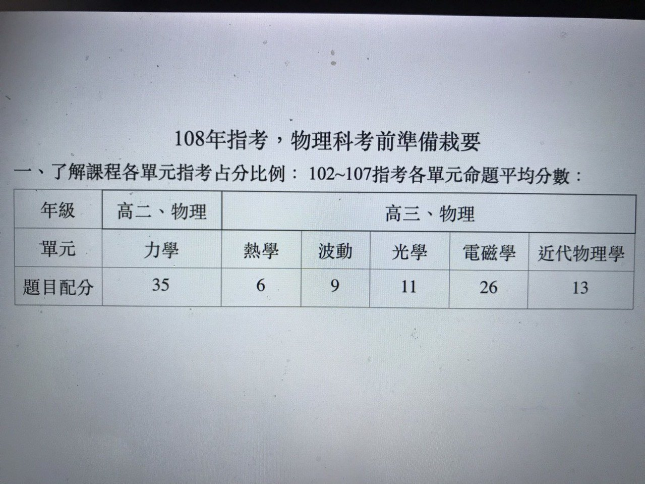 指考物理科各單元命題平均分數。(台北市和平高中物理教師郭鴻典整理)