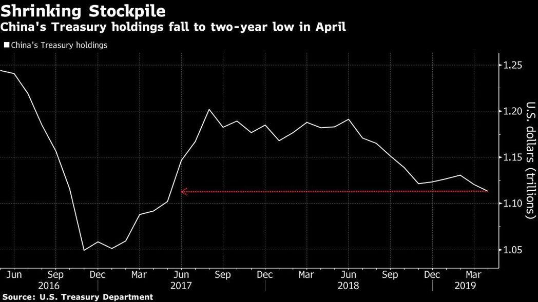 中國4月將所持美債規模下調至近兩年來的最低水平。圖/擷自彭博