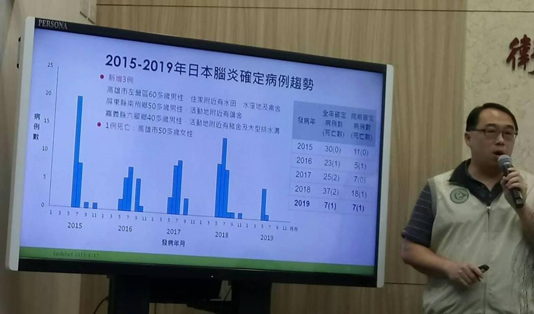 疾病管制署今公布,新增1例死亡病例,為今年首例日本腦炎死亡個案,是疾管署6月4日...