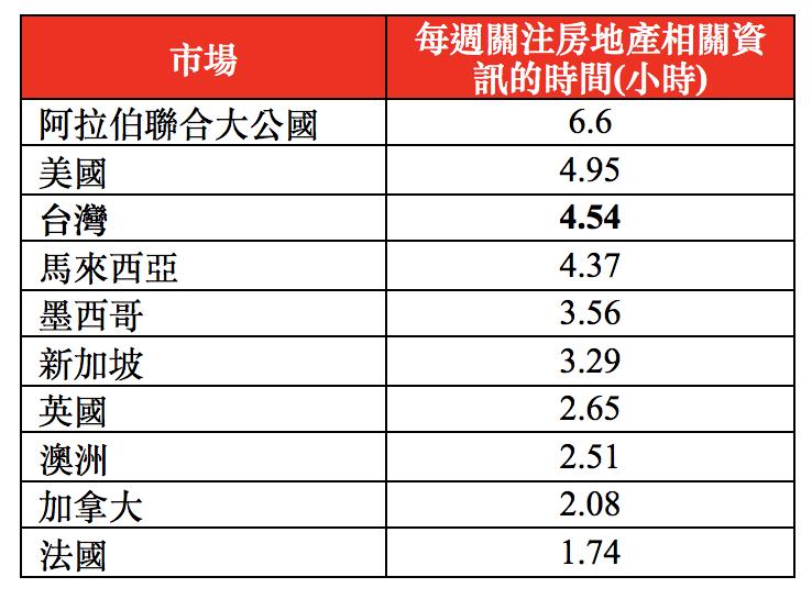 各國每週關注房地產資訊時間統計表。圖/滙豐集團提供