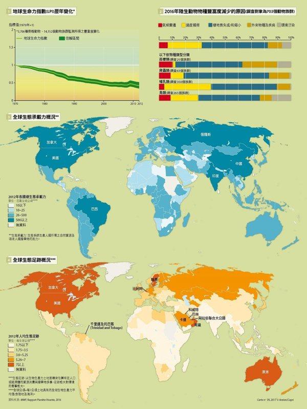 圖說:地球生命力指數歷年變化表