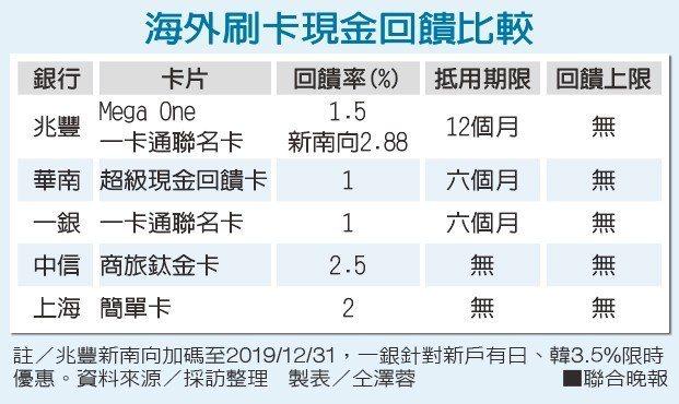 海外刷卡現金回饋比較資料來源/採訪整理 製表/仝澤蓉