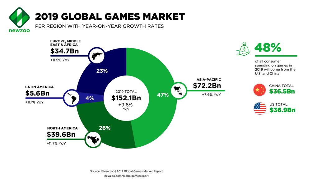 美國將取代中國成為最大遊戲市場